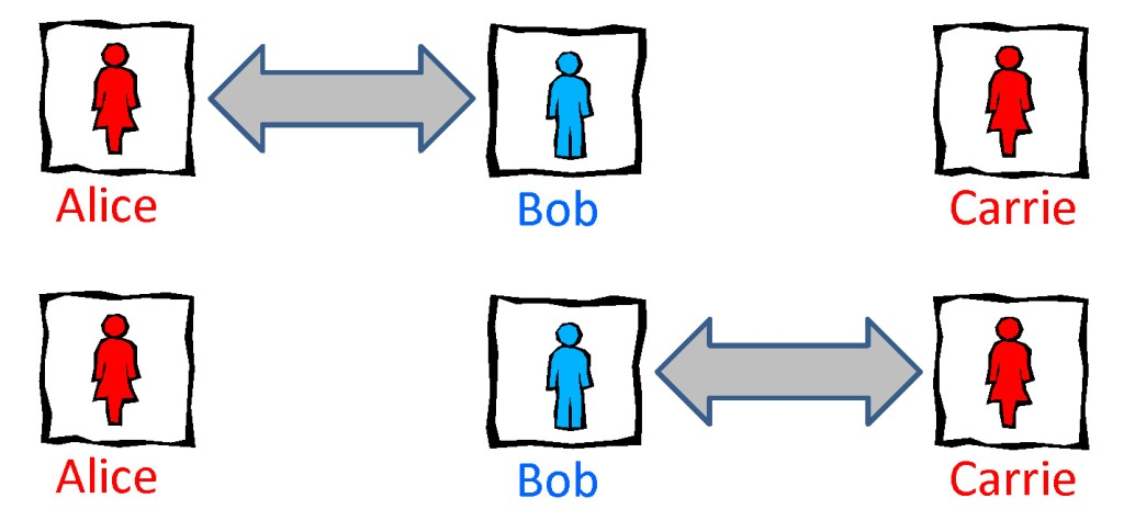 Quantum correlations are monogamous. Bob can be highly entangled with Alice or with Carrie, but not both.