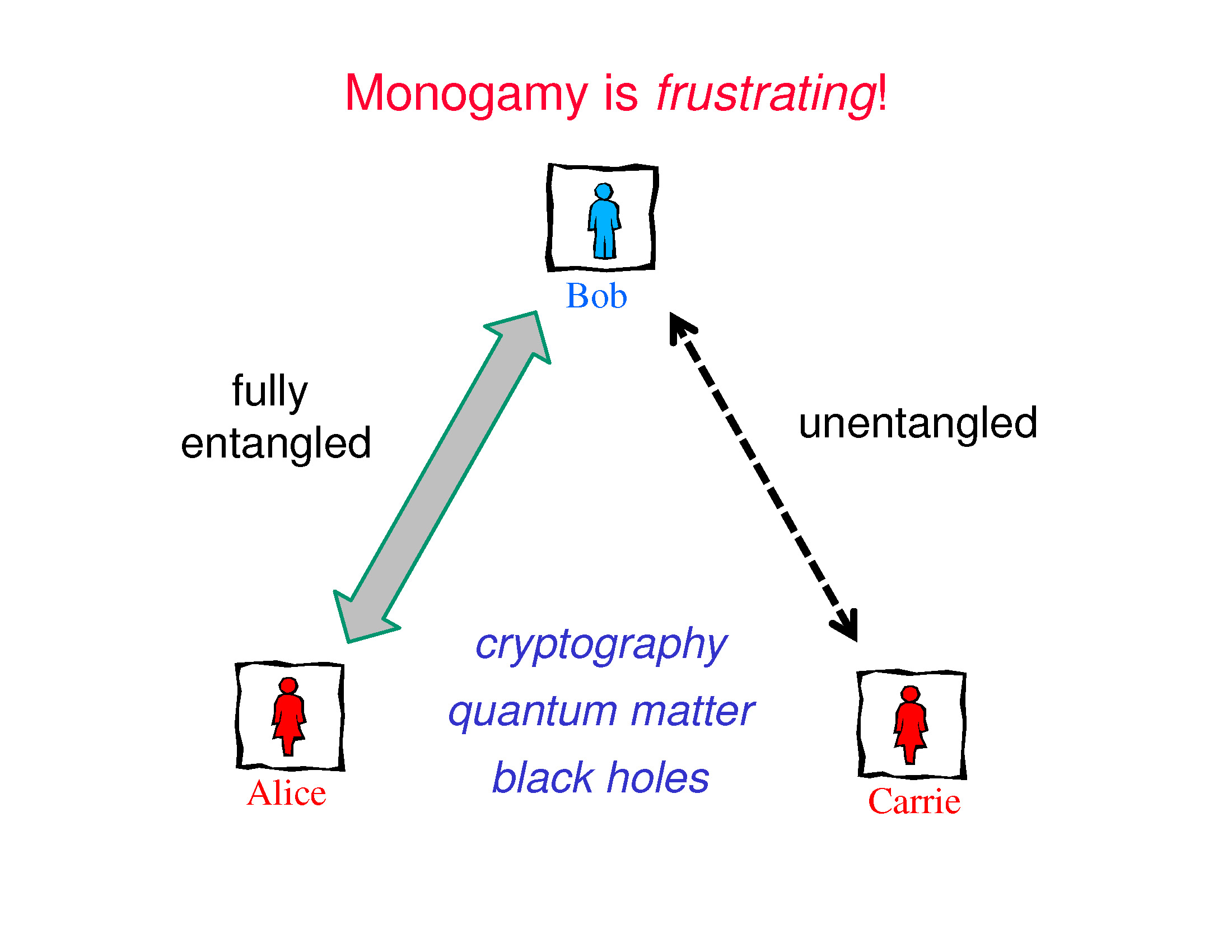 quantum entanglement and bells theorem essay Bell on bell's theorem: the changing face of nonlocality detached from quantum mechanics need not rest on the bell theorem|or even entanglement.