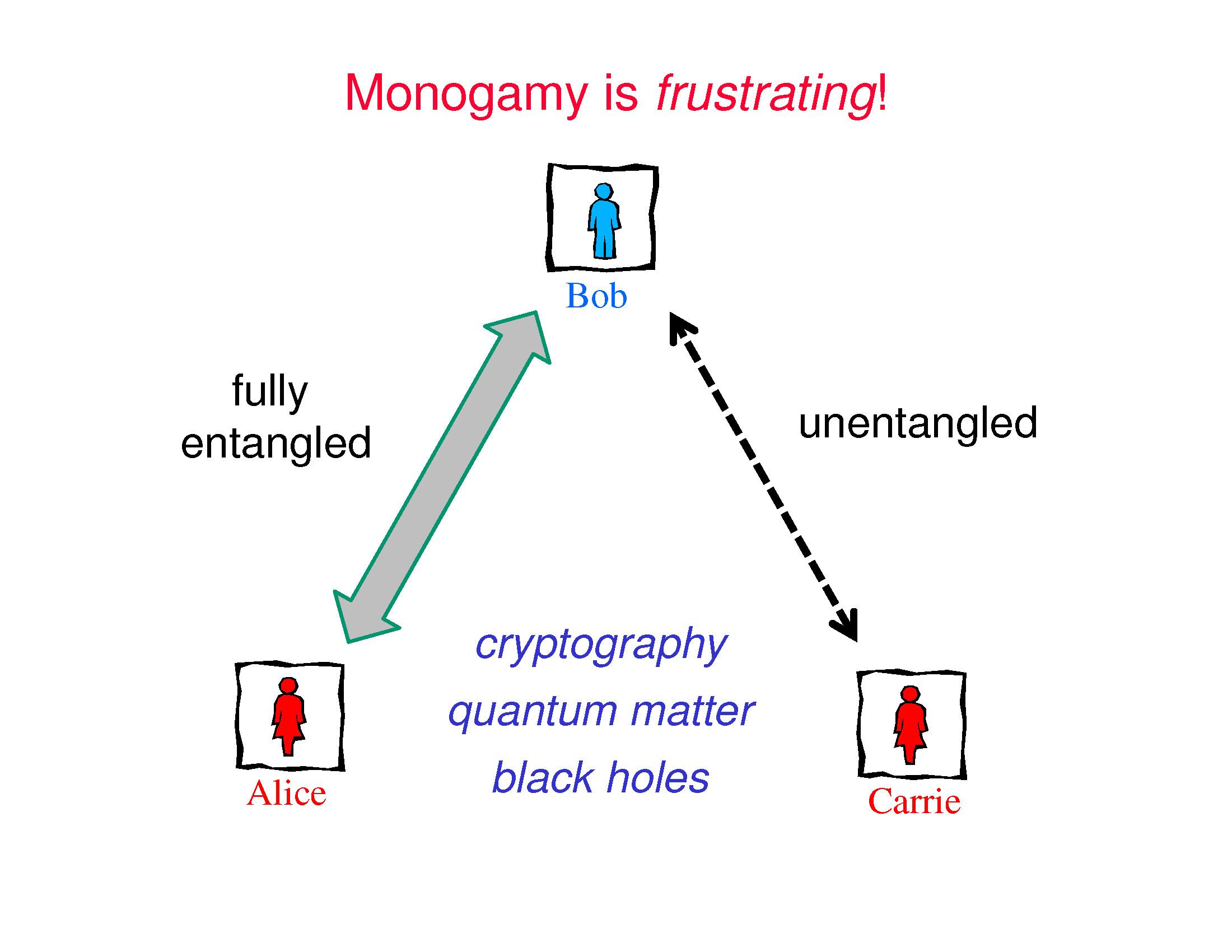Quantum entanglement | Quantum Frontiers
