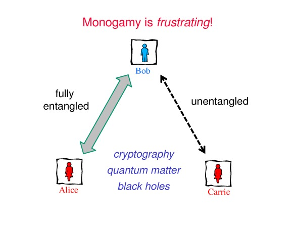 Entanglement is monogamous. Bob is frustrated to find that he cannot be fully entangled with both Alice and Carrie.