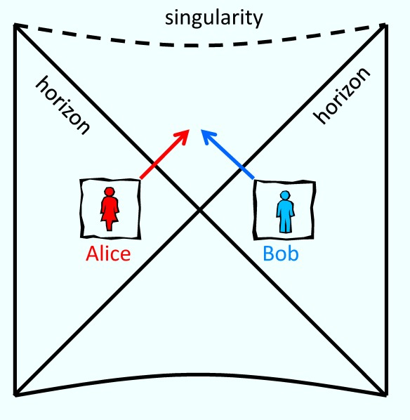 Alice and Bob are in different galaxies, but each lives near a black hole, and their black holes are connected by a wormhole.