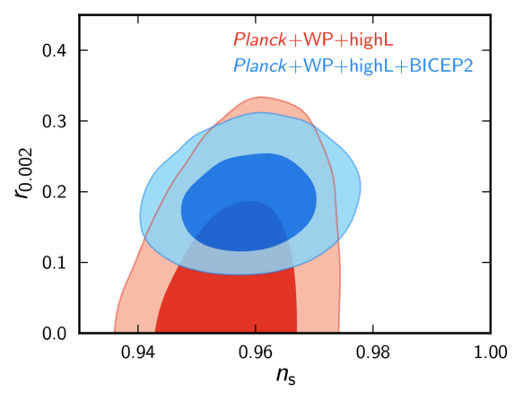 BICEP2 results for the ratio r of gravitational wave perturbations to density perturbations, and the density perturbation spectral tilt n.