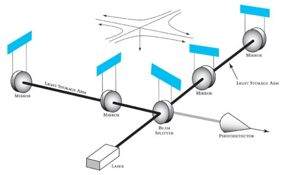 Fig. 3: LIGO set-up with Fabry-Perot cavity.