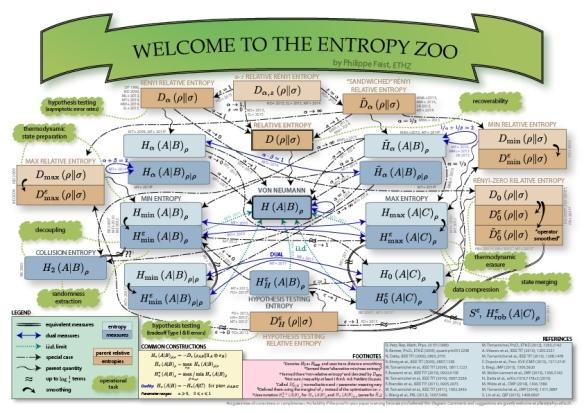 Entropy zoo