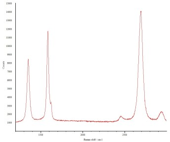 Raman of Graphene on Copper Wire 4