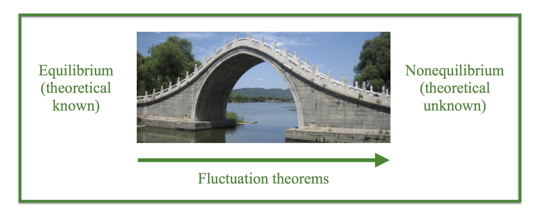 Bridge - theory