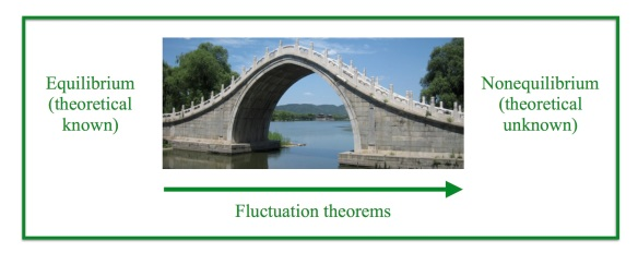 Bridge - theory