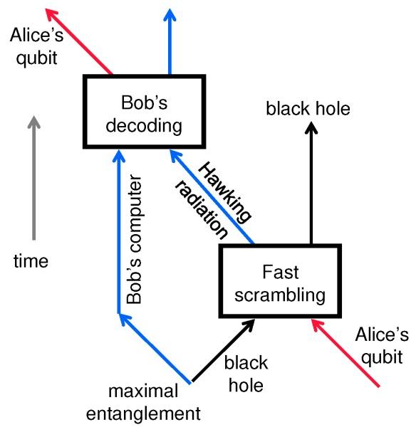 black-hole-retrieval