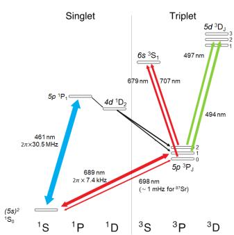 Sr level structure