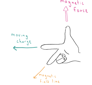 right-hand-rule